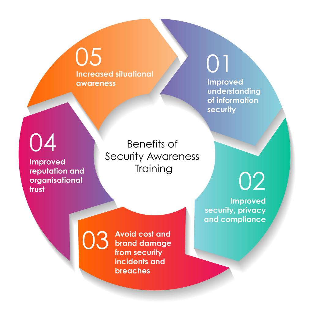 SAT-Benefits v2