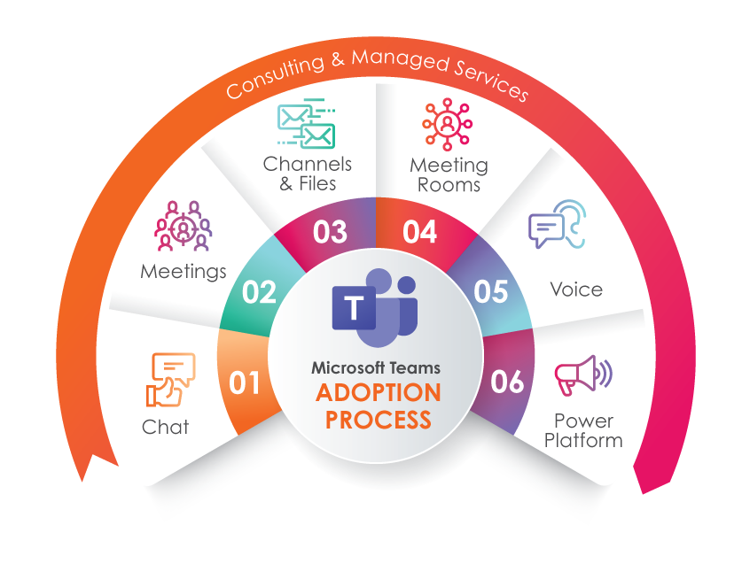 Teams-adoption-process